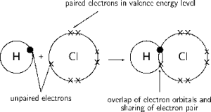Hydrogen Chloride: Dot And Cross Diagram For Hydrogen Chloride