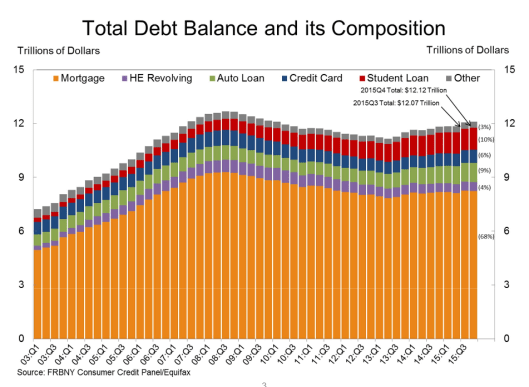 Household Debt Composition