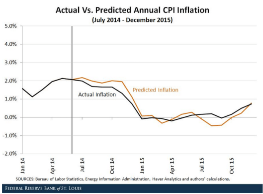 Inflation Expectations 2