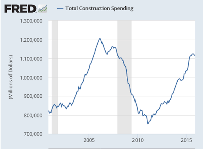 Total Construction Spending 2016-02A