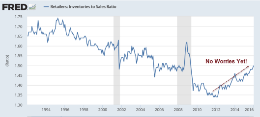 Inventories to Sales 2016-03-15A