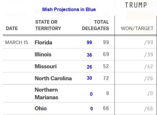 Mish Projections