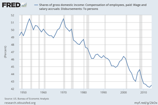 Share of Income