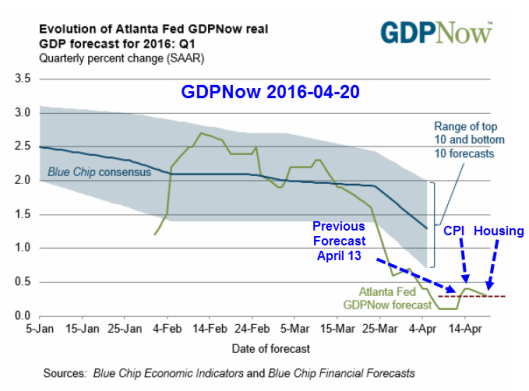 GDP Now 2016-04-20