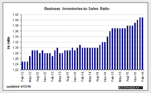 Inventories to Sales 2016-04-13