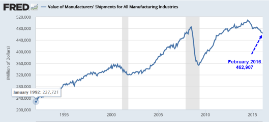 Manufacturing Shipments2