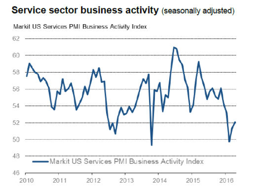 Markit Services 206-04-26