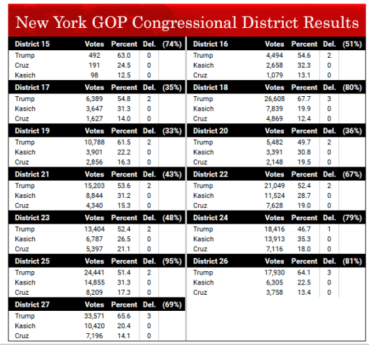 NY Districts 2