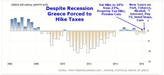 Greek Tax Hikes