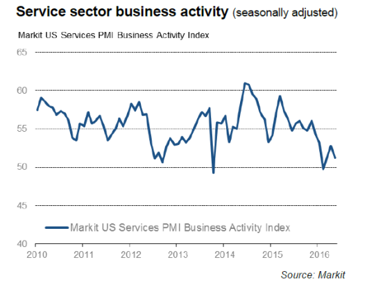 Markit US Services 2016-05A