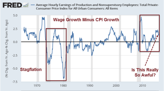 Wage Growth Minus CPI Growth