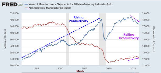 Manufacturing Productivity 2016-06-07A