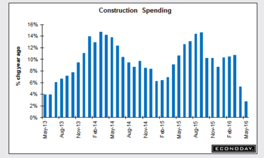 Construction spending 2016-07-01