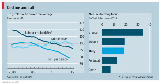 Decline and Fall of Italy