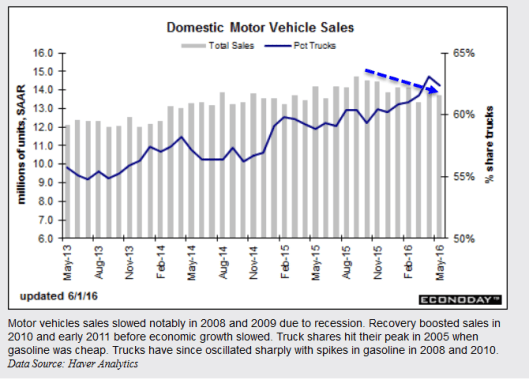 Domestic Auto Sales