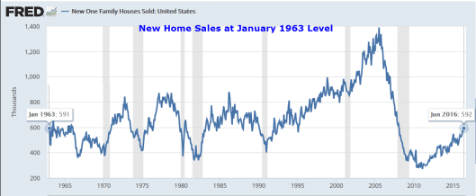 new Home Sales 2016-07-26