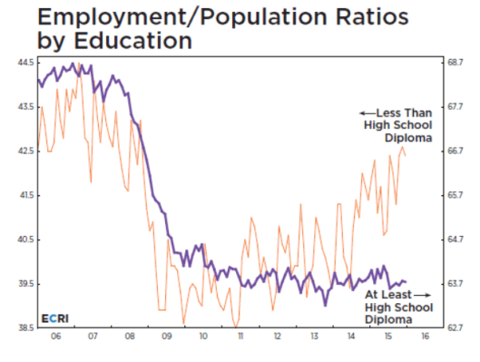 Employment by Education1