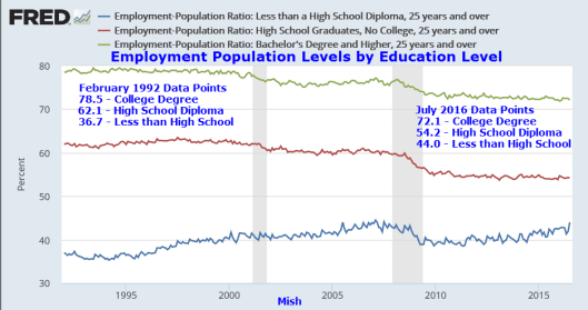 Employment Population Levels by Education