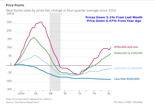 new Home Sales 2016-08B