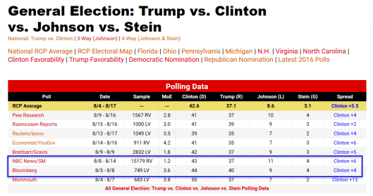 RCP Poll Averages Four Way 2016-08-21