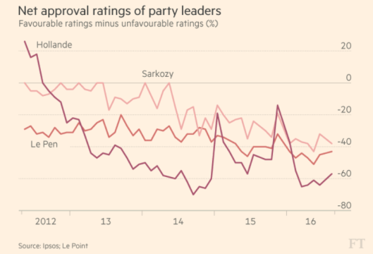 approval-ratings-france