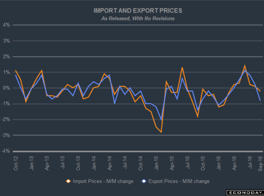 import-export-prices-2016-09a