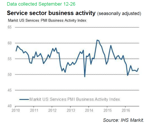 markit-us-services-flash-2016-09a