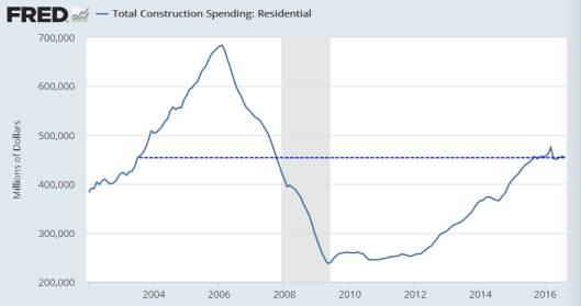 construction-spending-2016-10c