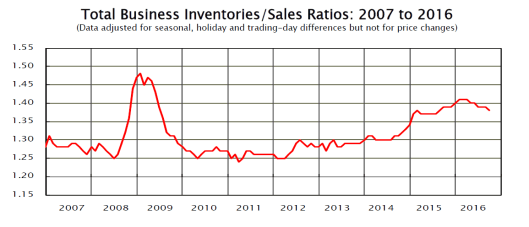 inventory-to-sales-ratio-2016-11a