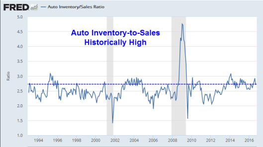 inventory-to-sales-ratio-2016-11b
