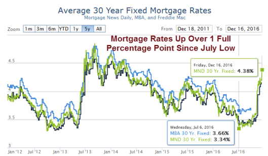 mortgage-rates-2016-12-16a