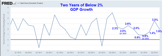 gdp-two-years