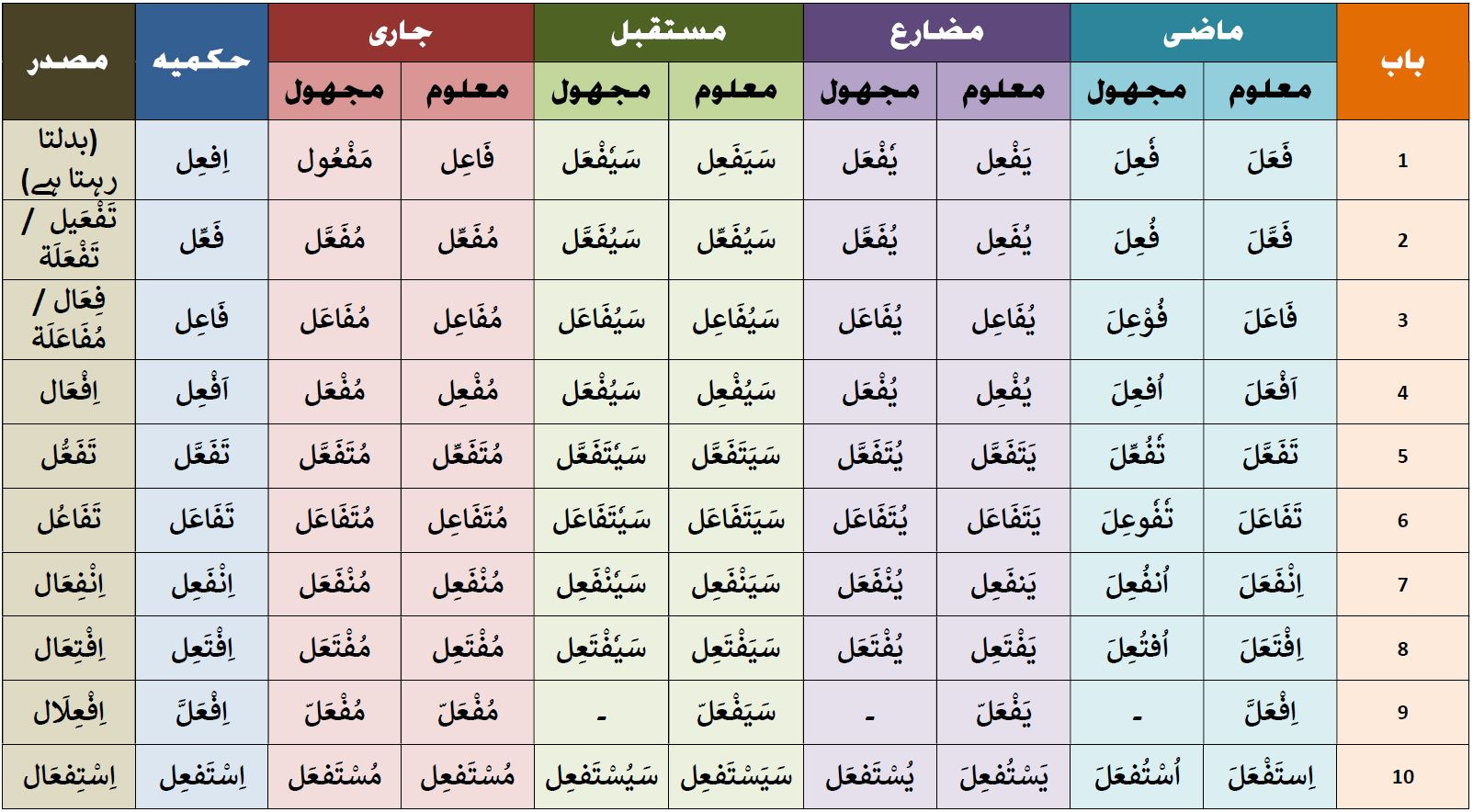 Arabic 10 Verb Forms My Mindroastermir Free Download
