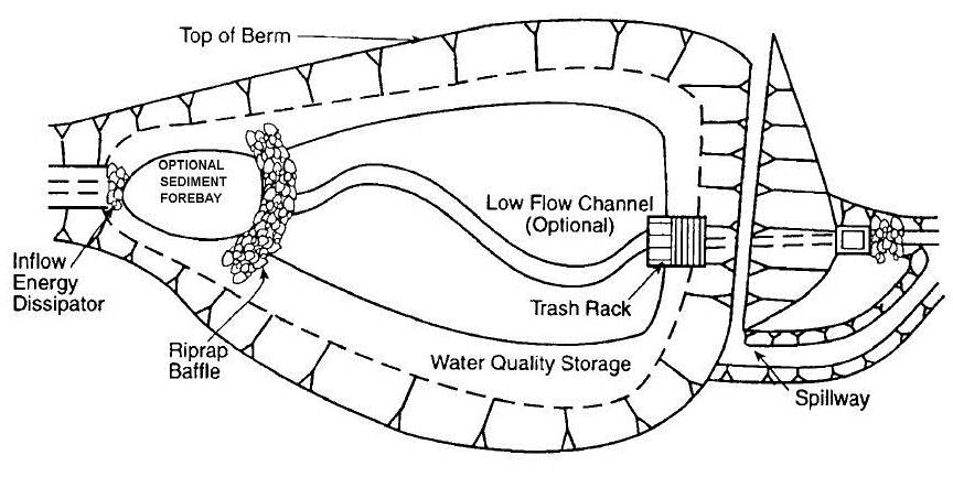 Detention Pond Orifice Design