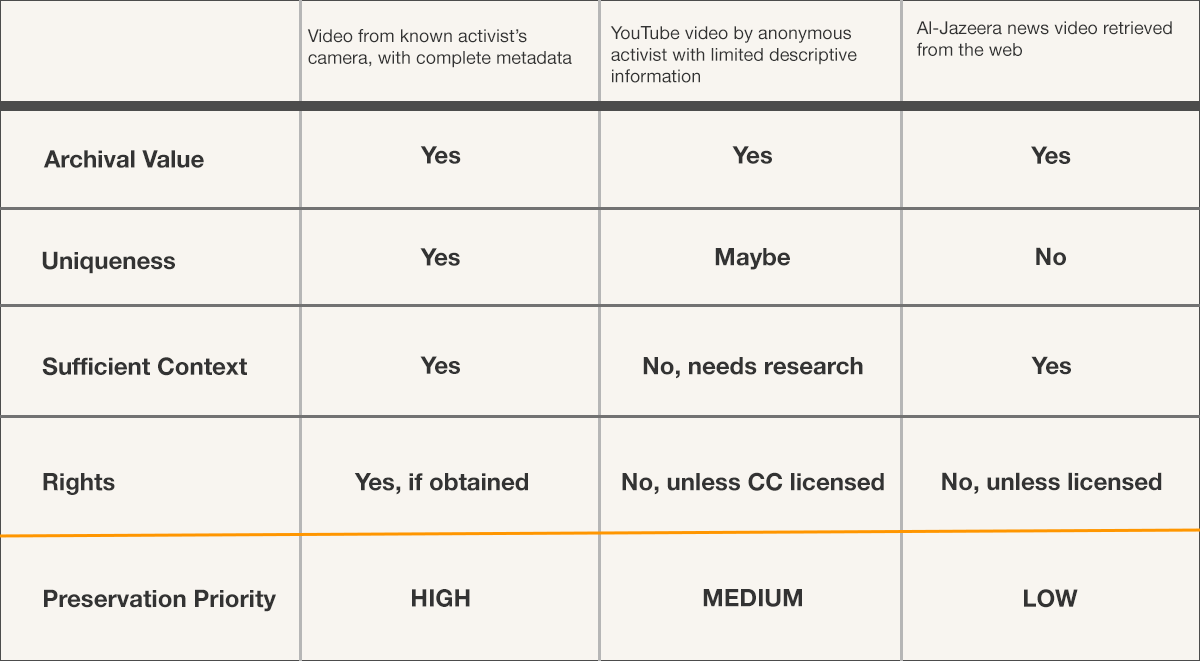 An example of how criteria could be used to prioritize different videos for preservation.