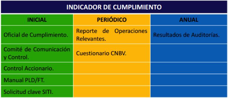 Matriz de riesgo CNBV