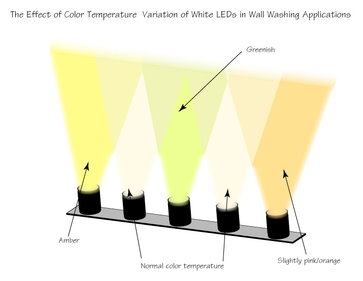 The effects of color temperature variation of white LEDs in wall washing applications