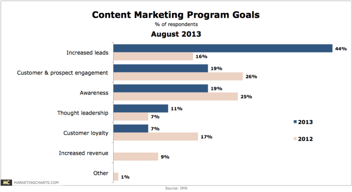 IMN-Content-Marketing-Program-Goals-2013-v-2012-Aug2013