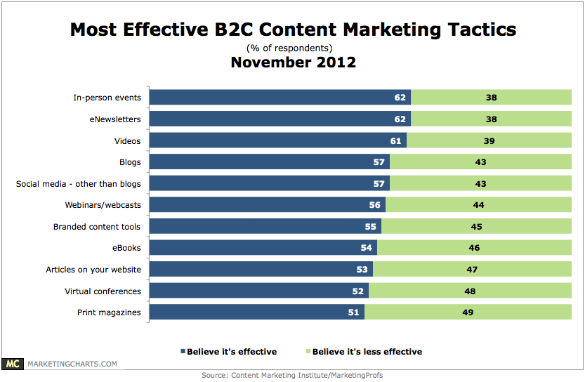 CMI-Most-Effective-B2C-Content-Marketing-Tactics-Nov2012