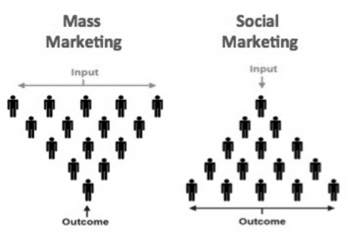 mass marketing to social marketing img