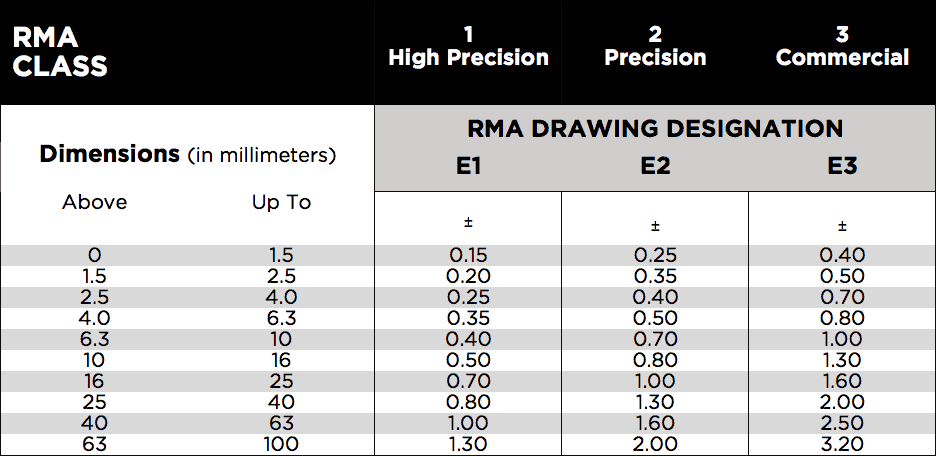 RMA TABLES IN MM