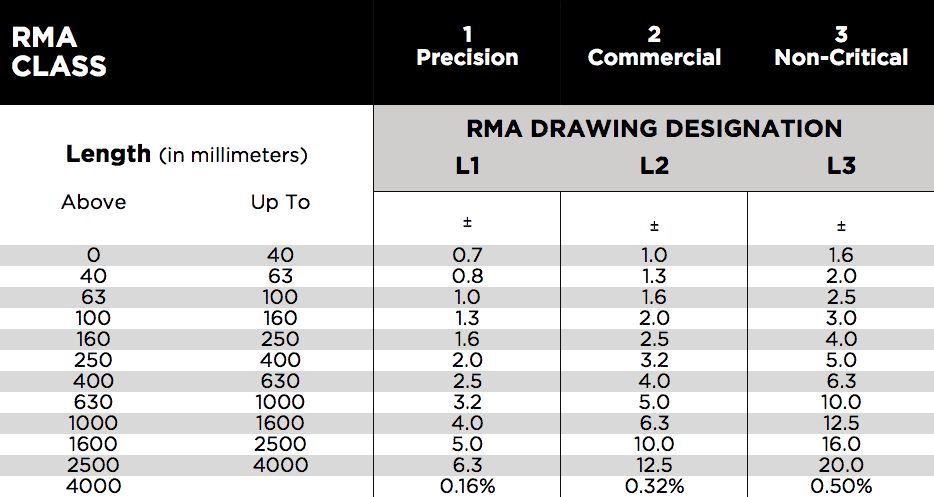 rma table for cut to length unspliced extrusions free download