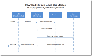 sequence-download-file-azure-blob-storage