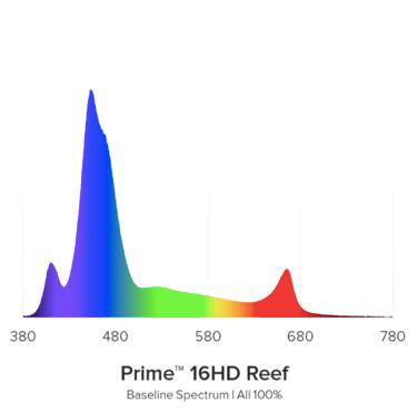 AI Prime 16HD Colour spectrum