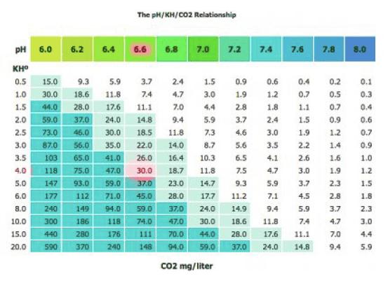 Optimum co2 Levels