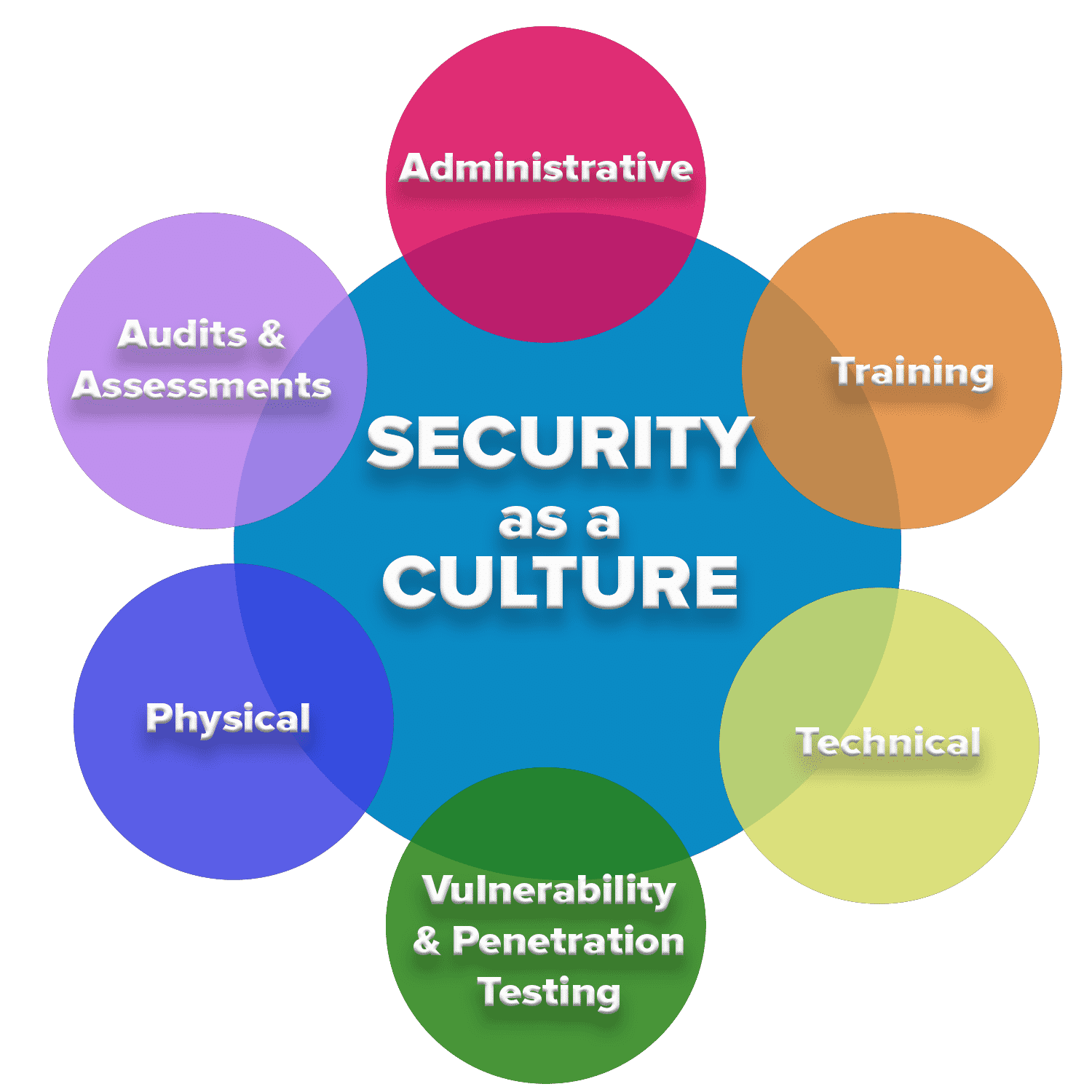 Information Security Technologies