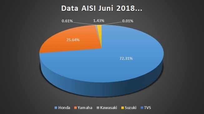 data aisi juni 2018