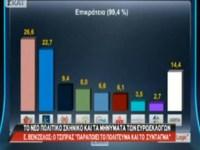 Ευρωεκλογές 2014: Οι βασικές διαιρετικές τομές του εκλογικού σώματος