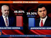 Οι εκλογές στη μισή Αλβανία και ο καημός της ελληνικής μειονότητας