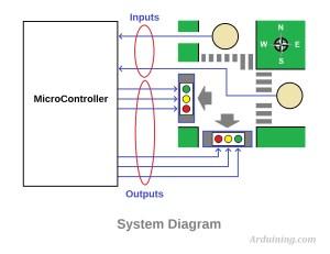 Traffic Light , Finite State Machine with Arduino – Arduining